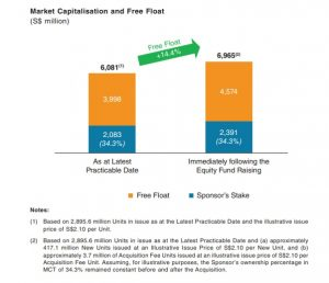 A chart of the potential impact of Mapletree Commercial Trust's proposed equity fund-raising on its free float and market capitalization, from the REIT's circular on its planned acquisition of Mapletree Business City (Phase 2).