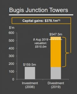 A chart showing the capital gains for Keppel REIT from the divestment of Bugis Junction Towers. Credit: Keppel REIT