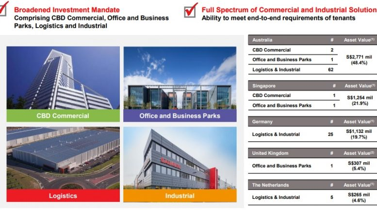 The combined portfolio of Frasers Logistics & Industrial Trust and Frasers Commercial Trust. Credit: Frasers Logistics & Industrial Trust and Frasers Commercial Trust