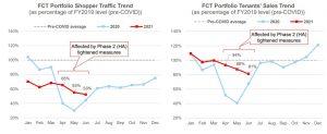 Frasers Centrepoint Trust portfolio shopper traffic and sales. Credit: Frasers Centrepoint Trust