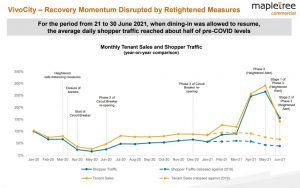 Shopper traffic and tenant sales at Mapletree Commercial Trust's VivoCity property. Credit: Mapletree Commercial Trust